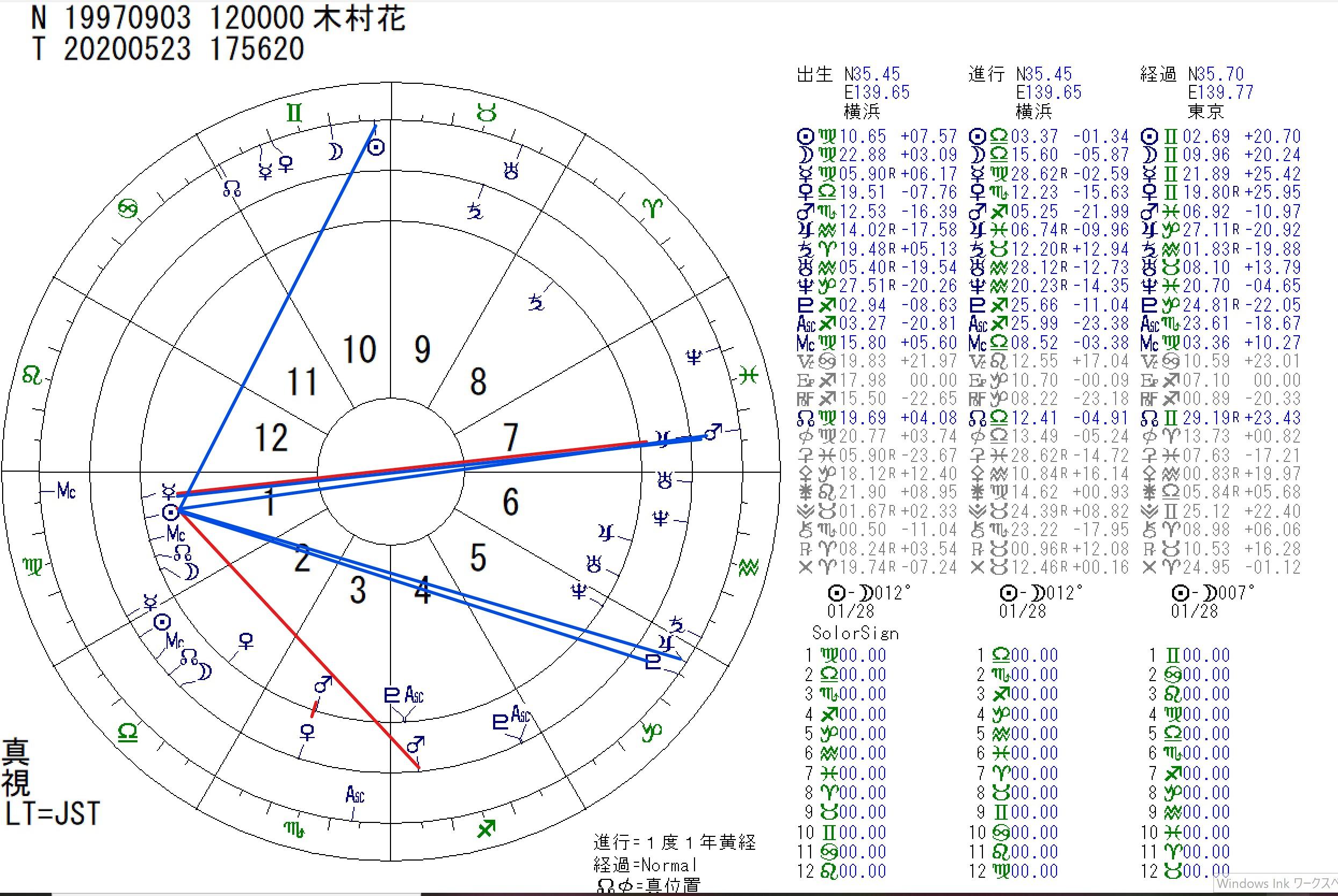 占星術リーディング 木村花さんについて